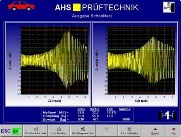 Frenometro programa picaro AHS-a